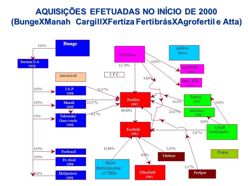 Fertifós 1992 Bunge Serrana S.A 1938 Amoniasul Cargill Fertilizantes Fosfértil 1992 23,07% 6,17% 69,88% 23,07% 10,0% 12,76% I F C 4,84% 10,96% Outros
