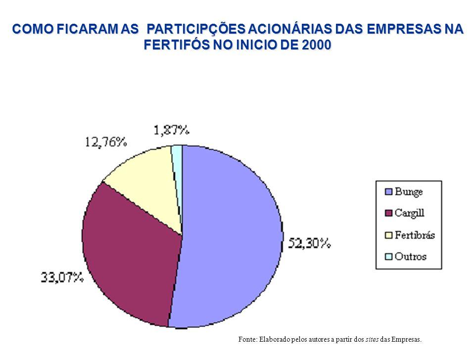 COMO FICARAM AS PARTICIPÇÕES ACIONÁRIAS DAS EMPRESAS NA FERTIFÓS NO INICIO DE 2000 Fonte: Elaborado pelos autores a partir dos sites das Empresas.