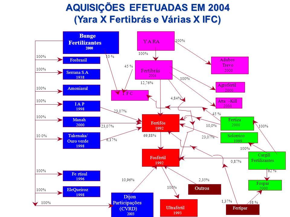 Fertifós 1992 Bunge Fertilizantes 2000 Serrana S.A 1938 Cargill Fertilizantes Fosfértil 1992 23,07% 6,17% 69,88% 23,07% 10,0% 12,76% I F C 4,84% 10,96