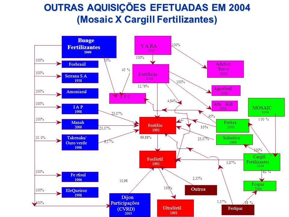 Fertifós 1992 Bunge Fertilizantes 2000 Serrana S.A 1938 Cargill Fertilizantes 2004 Fosfértil 1992 23,07% 6,17% 69,88% 23,07% 12,76% I F C 4,84% 10,96