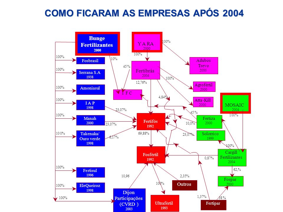 Fertifós 1992 Bunge Fertilizantes 2000 Serrana S.A 1938 Cargill Fertilizantes 2004 Fosfértil 1992 23,07% 6,17% 69,88% 23,07% 10,0% 12,76% I F C 4,84%