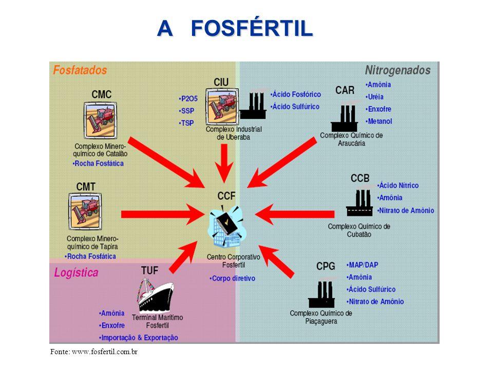 A FOSFÉRTIL Fonte: www.fosfertil.com.br