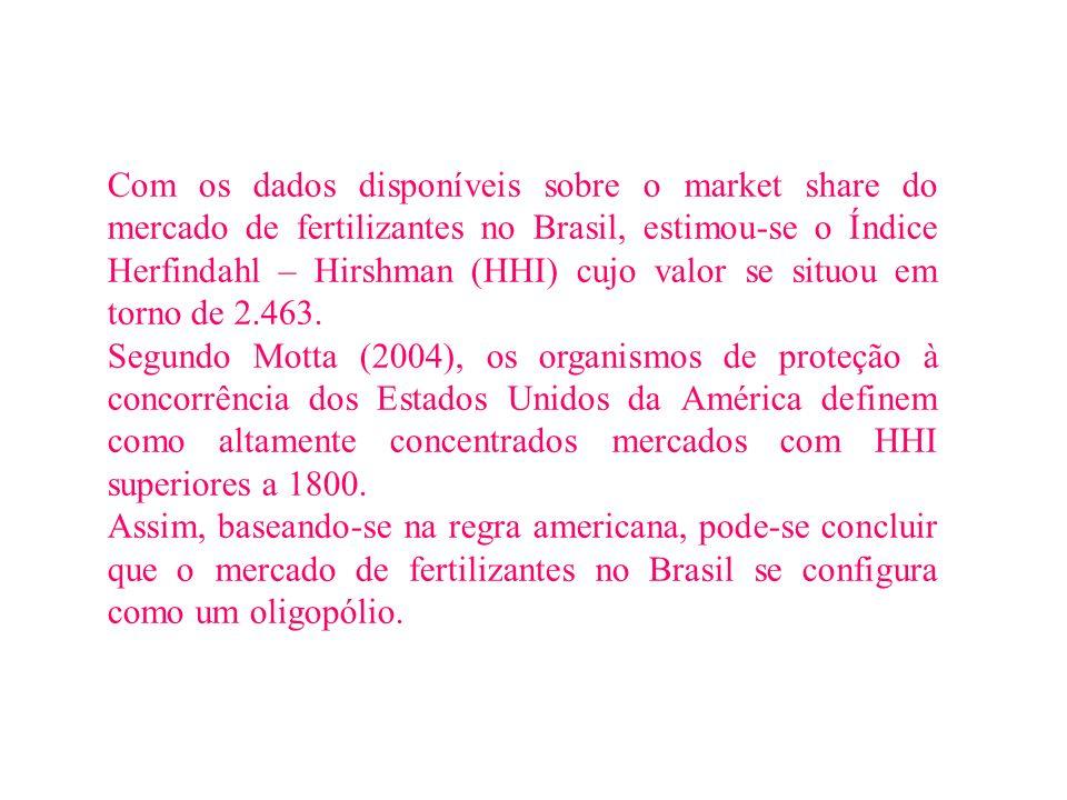 Com os dados disponíveis sobre o market share do mercado de fertilizantes no Brasil, estimou-se o Índice Herfindahl – Hirshman (HHI) cujo valor se sit