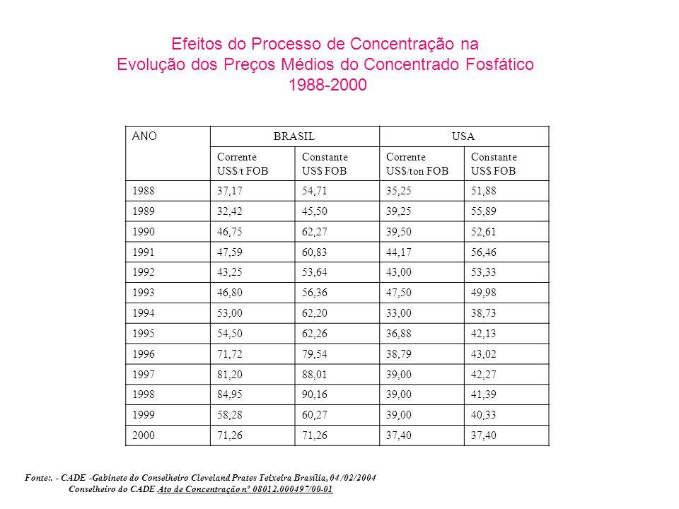 Efeitos do Processo de Concentração na Evolução dos Preços Médios do Concentrado Fosfático 1988-2000 ANO BRASILUSA Corrente US$/t FOB Constante US$ FO