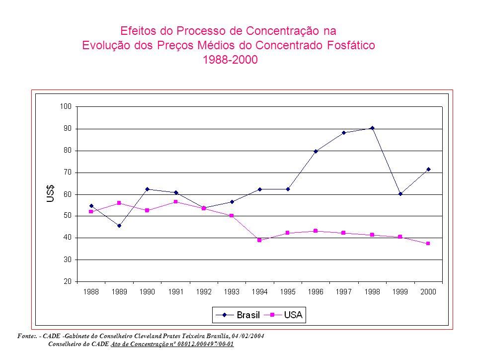 Efeitos do Processo de Concentração na Evolução dos Preços Médios do Concentrado Fosfático 1988-2000 Fonte:. - CADE -Gabinete do Conselheiro Cleveland