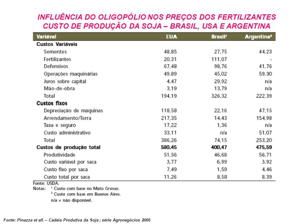 Fonte: Pinazza et all. – Cadeia Produtiva da Soja ; série Agronegócios 2005 INFLUÊNCIA DO OLIGOPÓLIO NOS PREÇOS DOS FERTILIZANTES CUSTO DE PRODUÇÃO DA