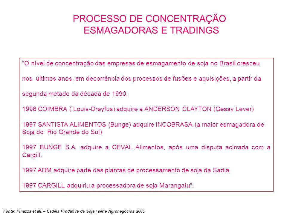 O nível de concentração das empresas de esmagamento de soja no Brasil cresceu nos últimos anos, em decorrência dos processos de fusões e aquisições, a