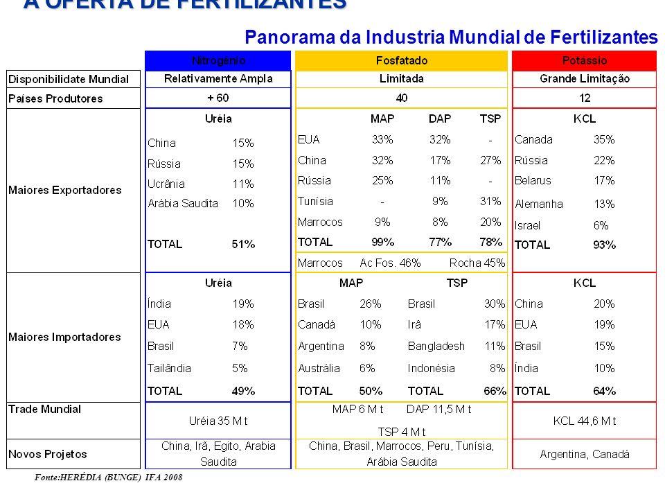 Panorama da Industria Mundial de Fertilizantes Fonte:HERÉDIA (BUNGE) IFA 2008 A OFERTA DE FERTILIZANTES