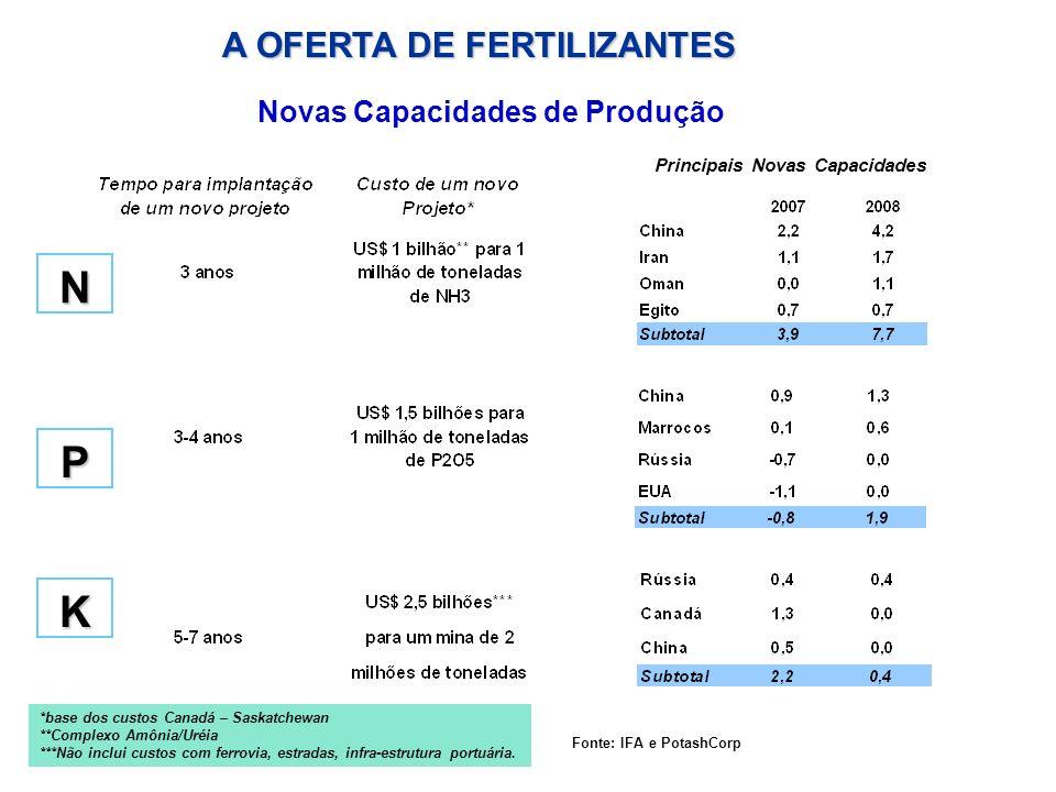 N P K Novas Capacidades de Produção Principais Novas Capacidades *base dos custos Canadá – Saskatchewan **Complexo Amônia/Uréia ***Não inclui custos c