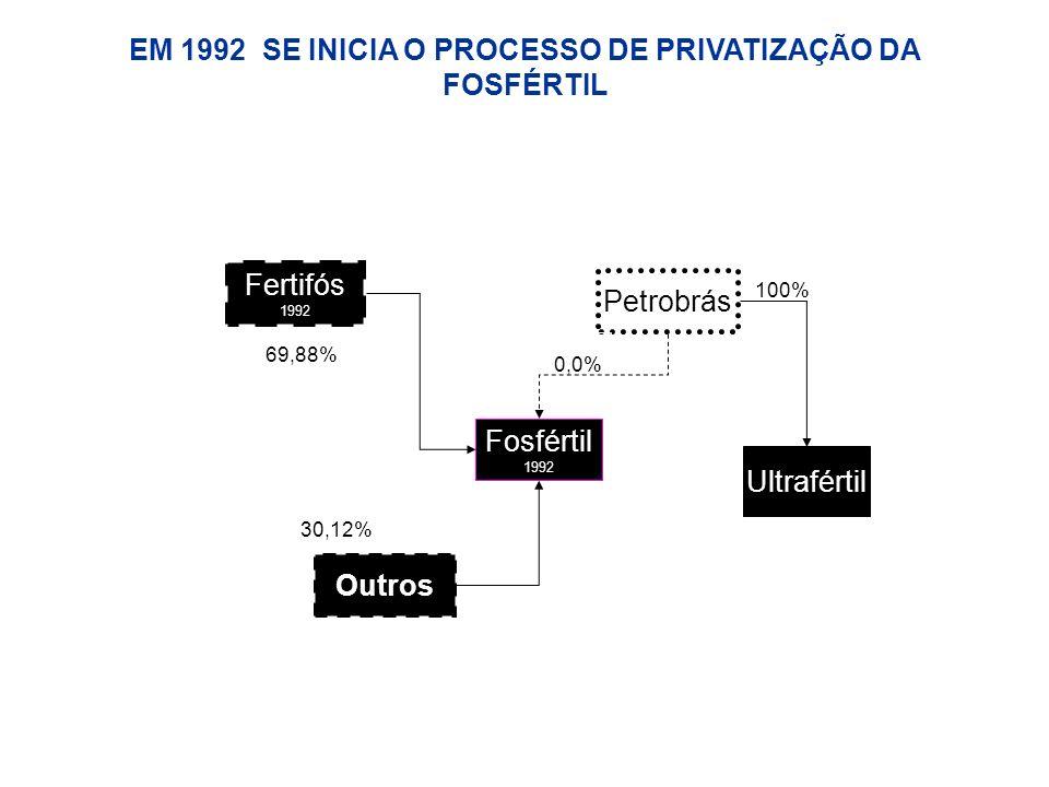 Fertifós 1992 Fosfértil 1992 100% Ultrafértil Petrobrás 69,88% EM 1992 SE INICIA O PROCESSO DE PRIVATIZAÇÃO DA FOSFÉRTIL 0,0% Outros 30,12%