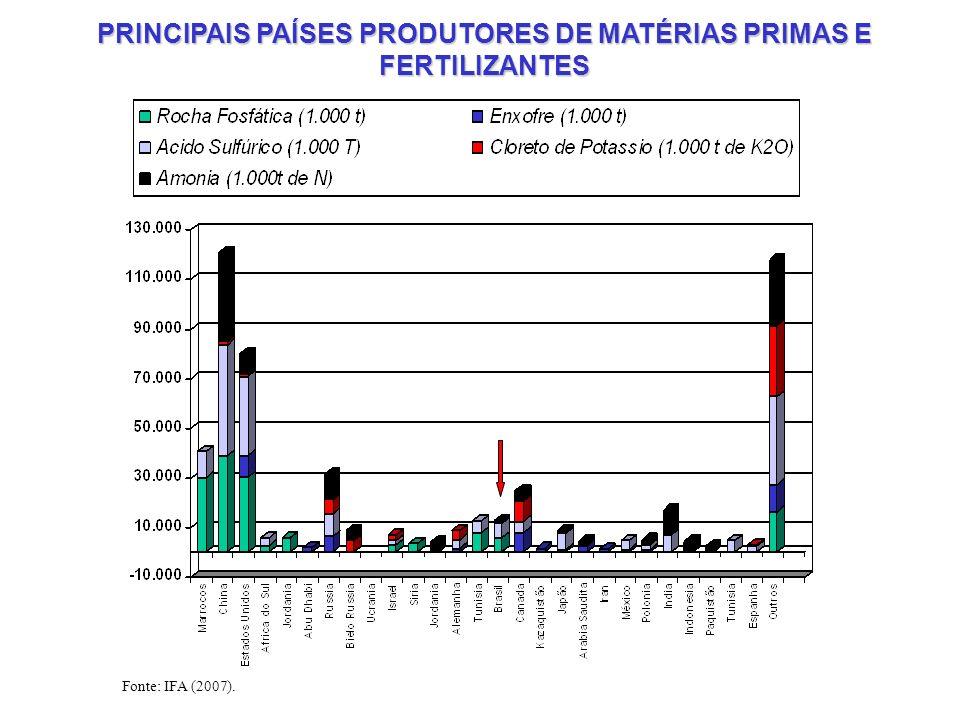 PRINCIPAIS PAÍSES PRODUTORES DE MATÉRIAS PRIMAS E FERTILIZANTES Fonte: IFA (2007).