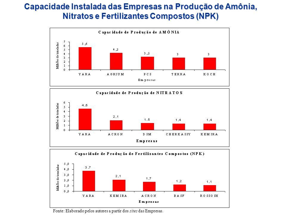 Capacidade Instalada das Empresas na Produção de Amônia, Nitratos e Fertilizantes Compostos (NPK) Fonte: Elaborado pelos autores a partir dos sites da