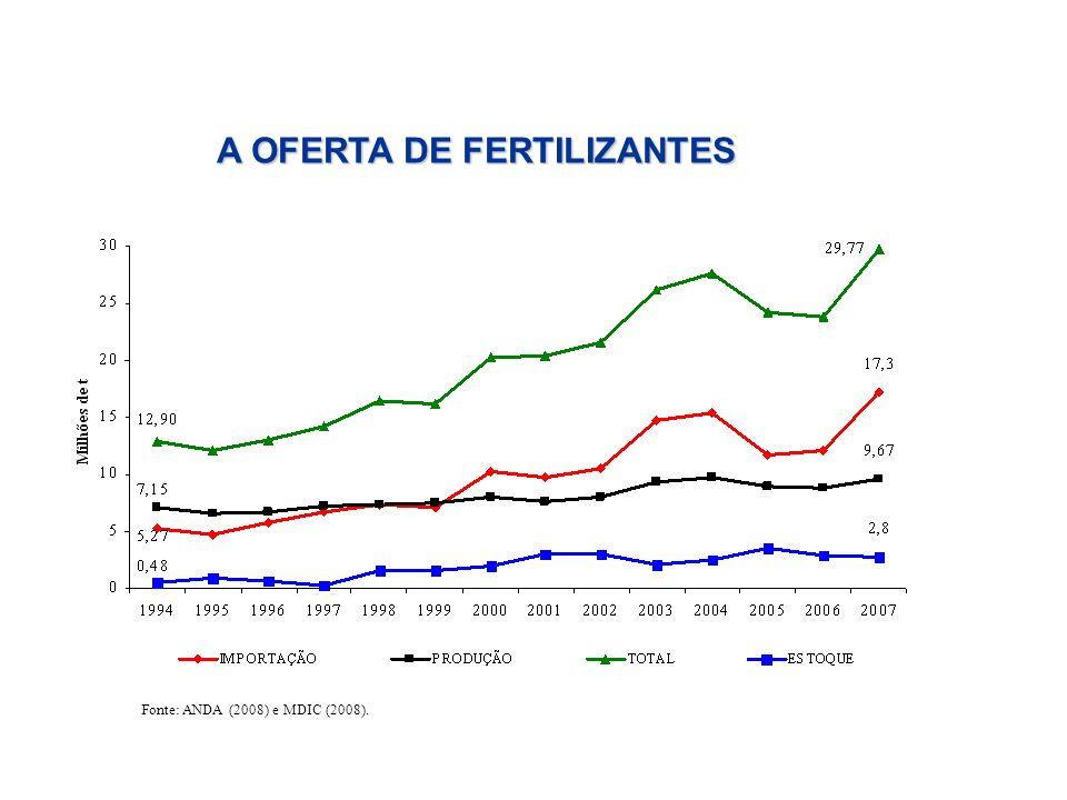 A OFERTA DE FERTILIZANTES Fonte: ANDA (2008) e MDIC (2008).