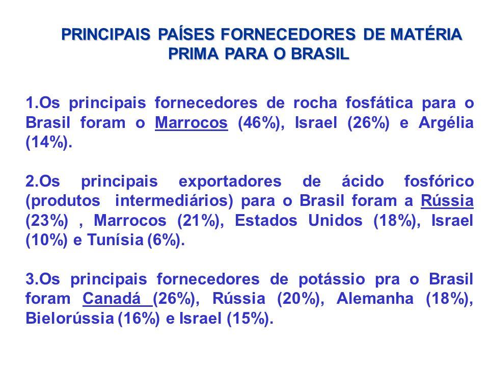 1.Os principais fornecedores de rocha fosfática para o Brasil foram o Marrocos (46%), Israel (26%) e Argélia (14%). 2.Os principais exportadores de ác