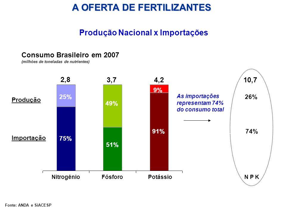 Consumo Brasileiro em 2007 (milhões de toneladas de nutrientes) NitrogênioFósforoPotássio 2,8 3,74,210,7 75% 25% 49% 51% 9% 91% 26% 74% N P K As impor