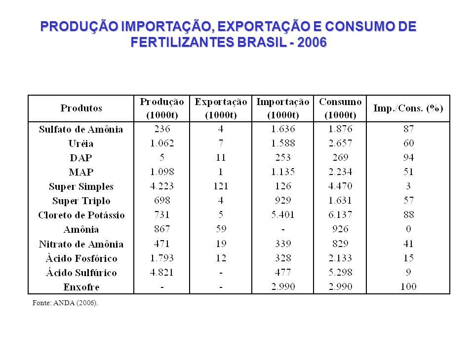 PRODUÇÃO IMPORTAÇÃO, EXPORTAÇÃO E CONSUMO DE FERTILIZANTES BRASIL - 2006 Fonte: ANDA (2006).