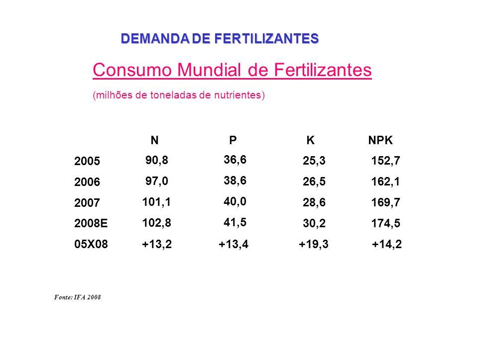 Consumo Mundial de Fertilizantes (milhões de toneladas de nutrientes) 90,8 97,0 101,1 102,8 +13,2% 36,6 38,6 40,0 41,5 +13,4% 25,3 26,5 28,6 30,2 +19,