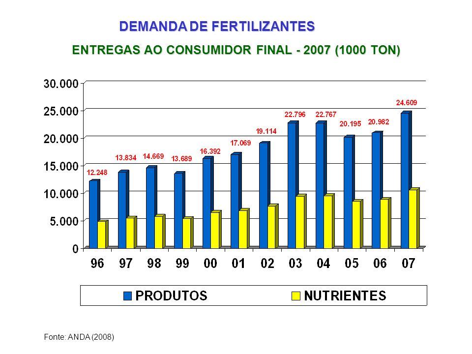 ENTREGAS AO CONSUMIDOR FINAL - 2007 (1000 TON) Fonte: ANDA (2008) DEMANDA DE FERTILIZANTES