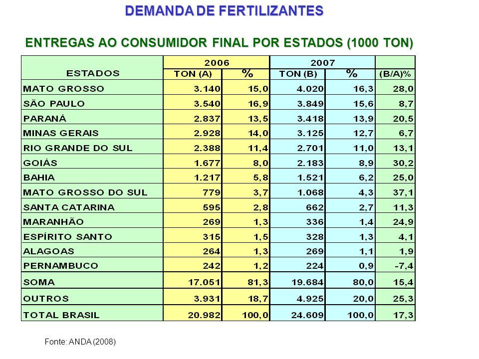 ENTREGAS AO CONSUMIDOR FINAL POR ESTADOS (1000 TON) Fonte: ANDA (2008) DEMANDA DE FERTILIZANTES