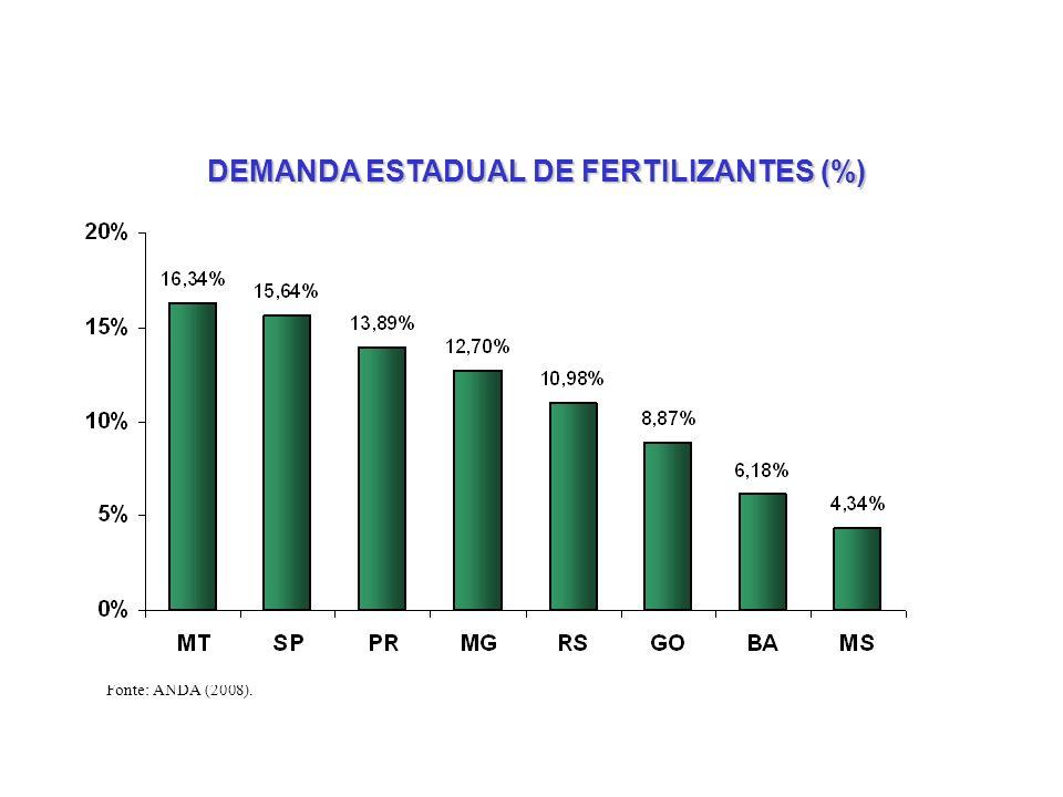 DEMANDA ESTADUAL DE FERTILIZANTES (%) Fonte: ANDA (2008).