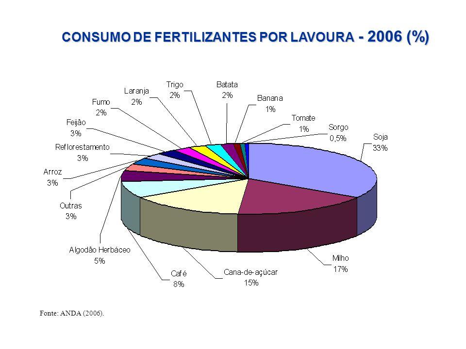 CONSUMO DE FERTILIZANTES POR LAVOURA - 2006 (%) Fonte: ANDA (2006).