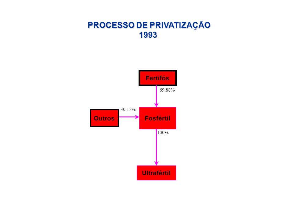 Fertifós Fosfértil 100% Ultrafértil 69,88% PROCESSO DE PRIVATIZAÇÃO 1993 30,12% Outros