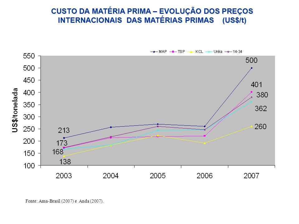 CUSTO DA MATÉRIA PRIMA – EVOLUÇÃO DOS PREÇOS INTERNACIONAIS DAS MATÉRIAS PRIMAS (US$/t) Fonte: Ama-Brasil (2007) e Anda (2007).