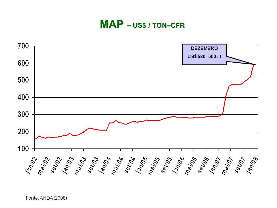 MAP – US$ / TON–CFR MAP – US$ / TON–CFR Fonte: ANDA (2008) DEZEMBRO US$ 580- 600 / t