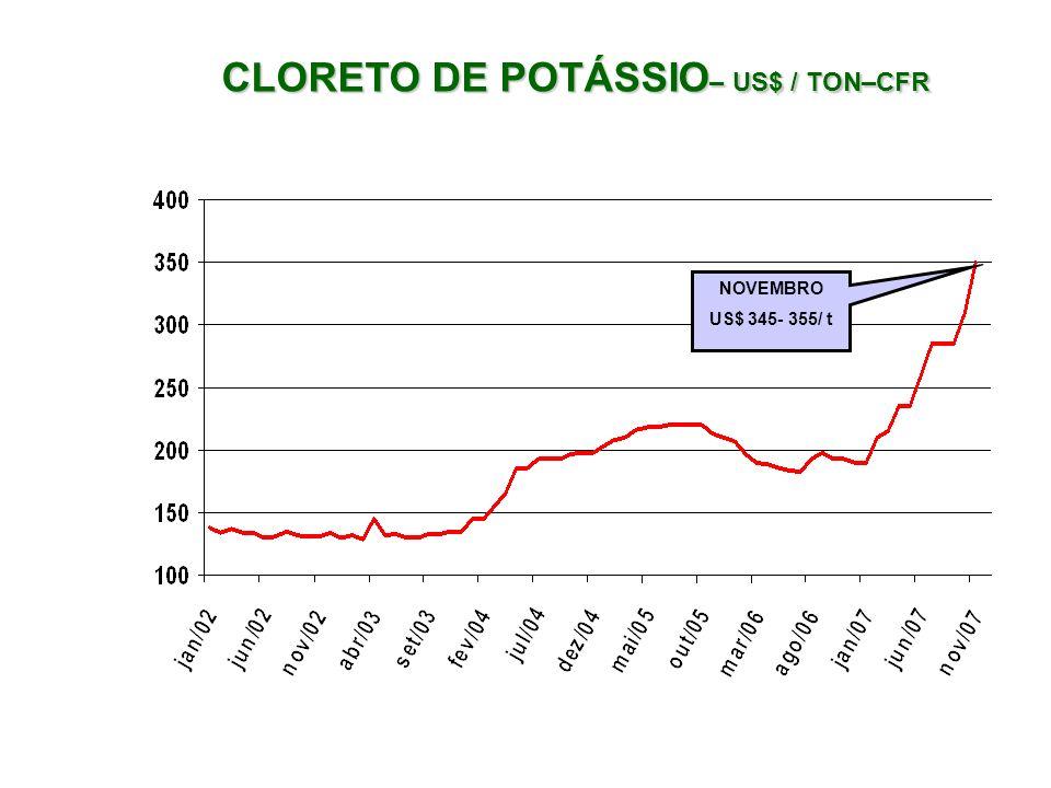 CLORETO DE POTÁSSIO – US$ / TON–CFR NOVEMBRO US$ 345- 355/ t