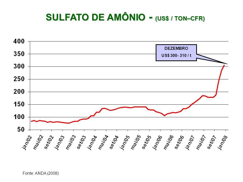 SULFATO DE AMÔNIO - (US$ / TON–CFR) SULFATO DE AMÔNIO - (US$ / TON–CFR) Fonte: ANDA (2008) DEZEMBRO US$ 300- 310 / t
