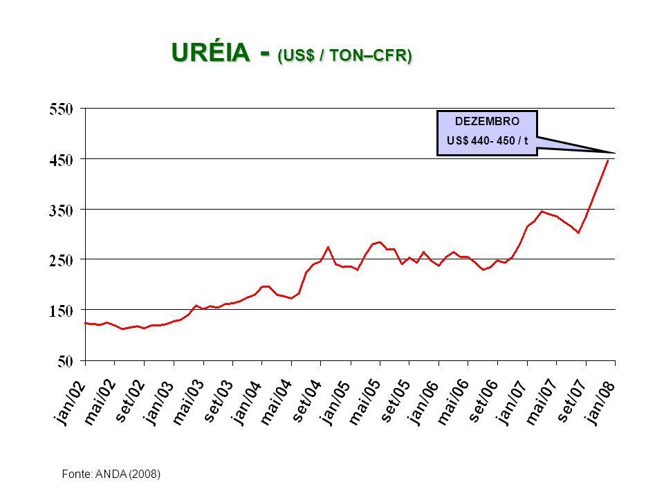 URÉIA - (US$ / TON–CFR) URÉIA - (US$ / TON–CFR) Fonte: ANDA (2008) DEZEMBRO US$ 440- 450 / t