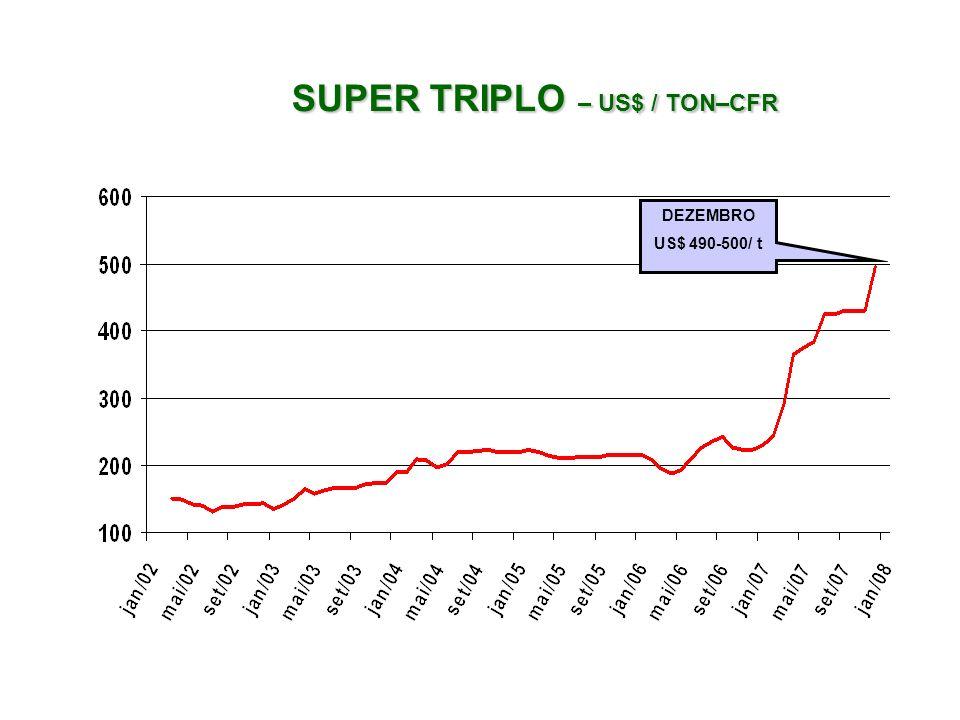 SUPER TRIPLO – US$ / TON–CFR SUPER TRIPLO – US$ / TON–CFR DEZEMBRO US$ 490-500/ t
