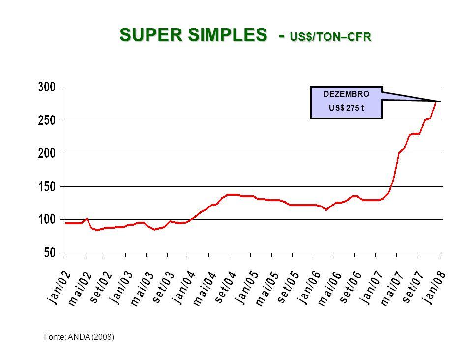SUPER SIMPLES - US$/TON–CFR SUPER SIMPLES - US$/TON–CFR Fonte: ANDA (2008) DEZEMBRO US$ 275 t
