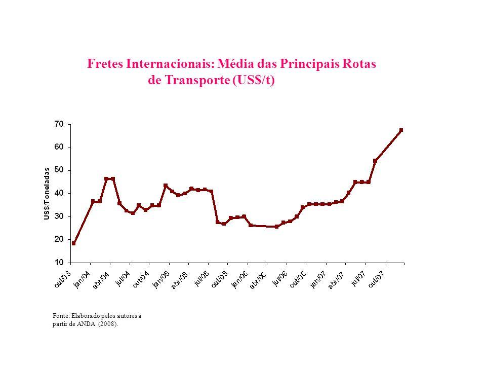 Fonte: Elaborado pelos autores a partir de ANDA (2008). Fretes Internacionais: Média das Principais Rotas de Transporte (US$/t)