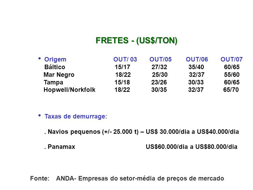 Taxas de demurrage:. Navios pequenos (+/- 25.000 t) – US$ 30.000/dia a US$40.000/dia. Panamax US$60.000/dia a US$80.000/dia Origem OUT/ 03 OUT/05 OUT/
