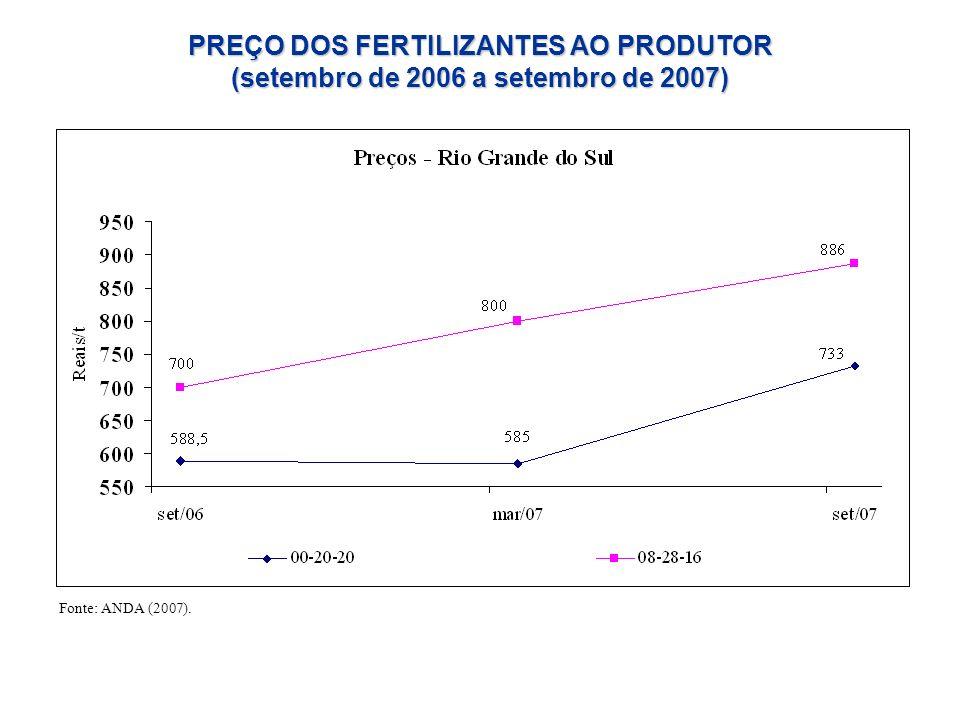 Fonte: ANDA (2007). PREÇO DOS FERTILIZANTES AO PRODUTOR (setembro de 2006 a setembro de 2007)