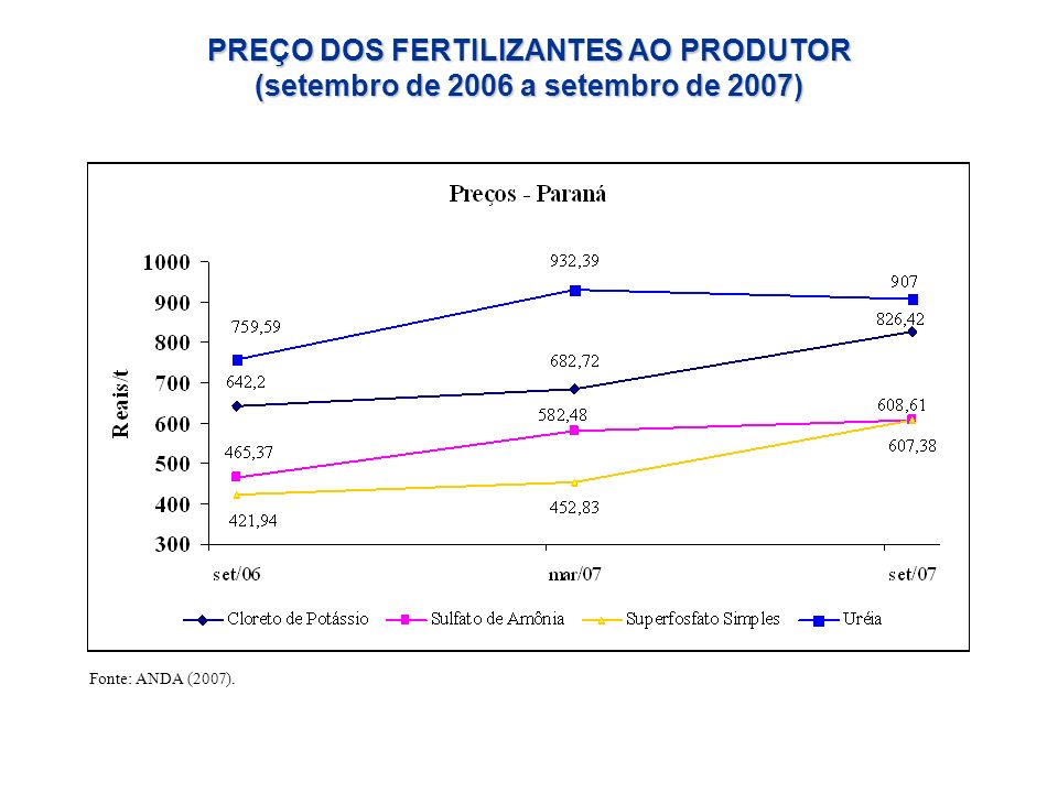 PREÇO DOS FERTILIZANTES AO PRODUTOR (setembro de 2006 a setembro de 2007) Fonte: ANDA (2007).