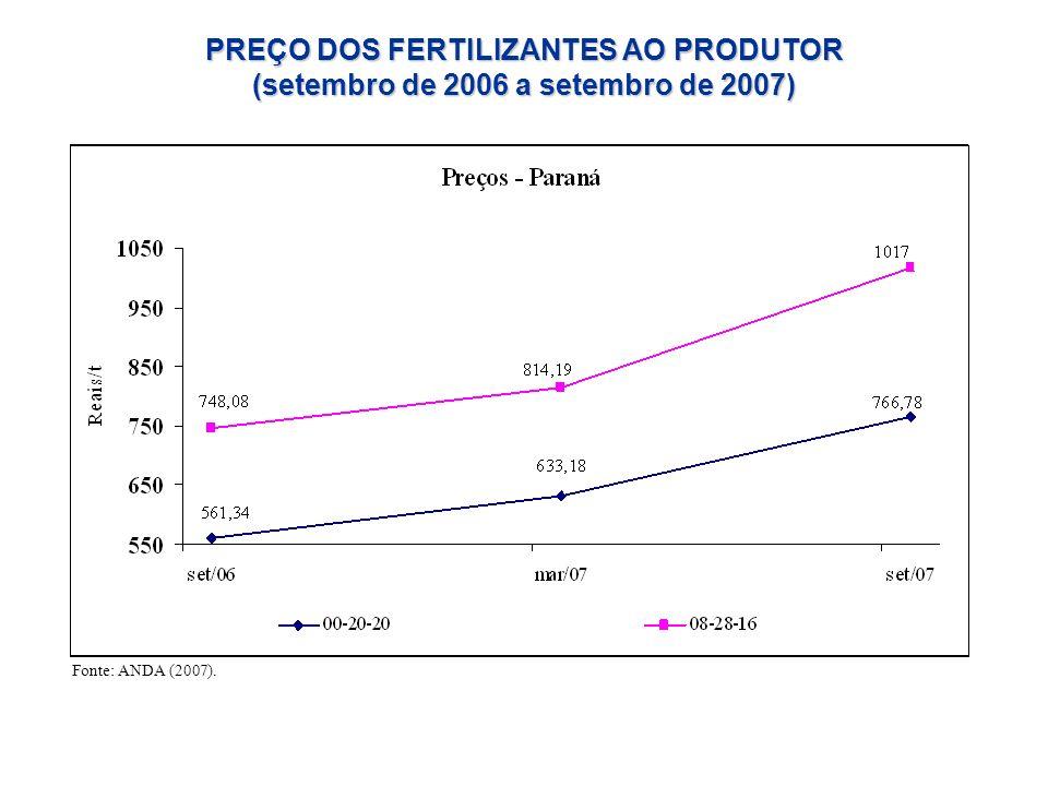 PREÇO DOS FERTILIZANTES AO PRODUTOR (setembro de 2006 a setembro de 2007)