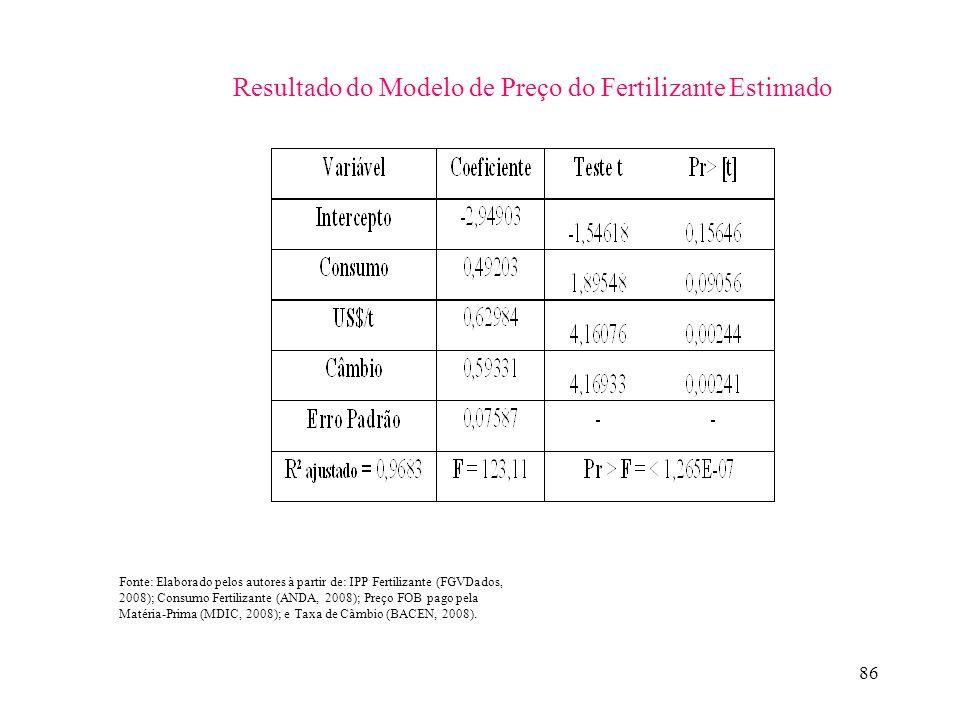 86 Fonte: Elaborado pelos autores à partir de: IPP Fertilizante (FGVDados, 2008); Consumo Fertilizante (ANDA, 2008); Preço FOB pago pela Matéria-Prima