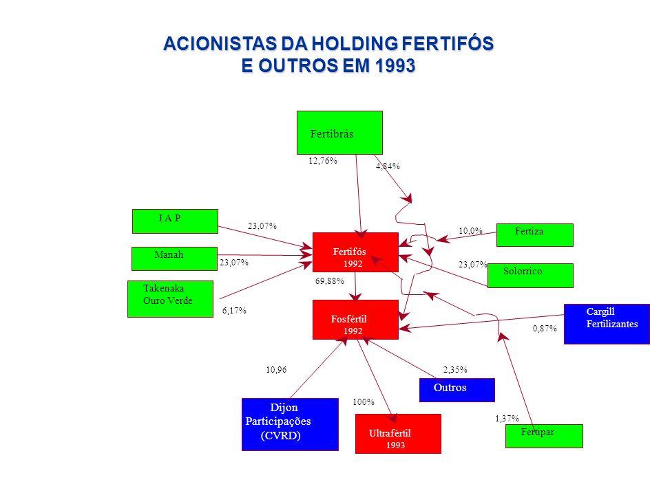 I A P Manah Takenaka Ouro Verde Ouro verde Fertifós 1992 Cargill Fertilizantes Solorrico Fosfértil 1992 Fertiza 23,07% 6,17% 69,88% 23,07% 10,0% 12,76