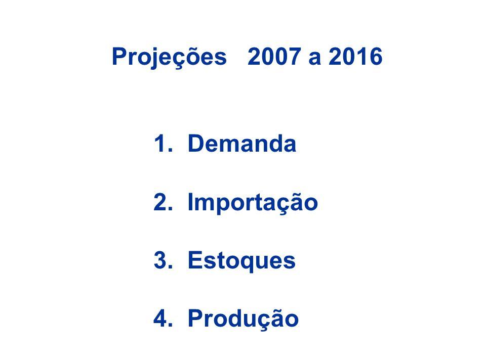 Projeções 2007 a 2016 1. Demanda 2. Importação 3. Estoques 4. Produção