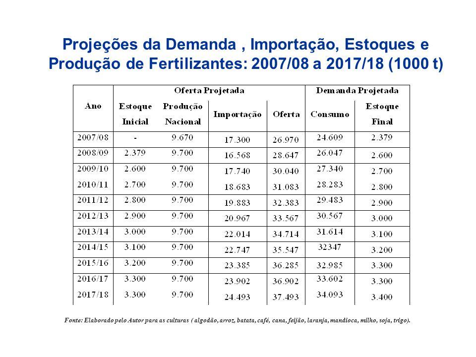 Projeções da Demanda, Importação, Estoques e Produção de Fertilizantes: 2007/08 a 2017/18 (1000 t) Fonte: Elaborado pelo Autor para as culturas ( algo