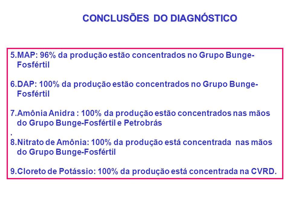 5.MAP: 96% da produção estão concentrados no Grupo Bunge- Fosfértil 6.DAP: 100% da produção estão concentrados no Grupo Bunge- Fosfértil 7.Amônia Anid