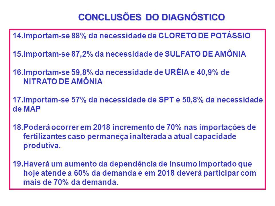 14.Importam-se 88% da necessidade de CLORETO DE POTÁSSIO 15.Importam-se 87,2% da necessidade de SULFATO DE AMÔNIA 16.Importam-se 59,8% da necessidade