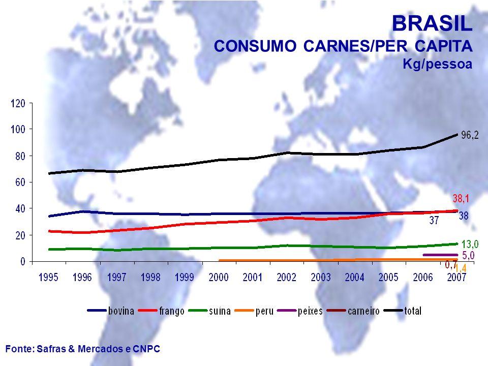 Fonte: Safras & Mercados e CNPC BRASIL CONSUMO CARNES/PER CAPITA Kg/pessoa