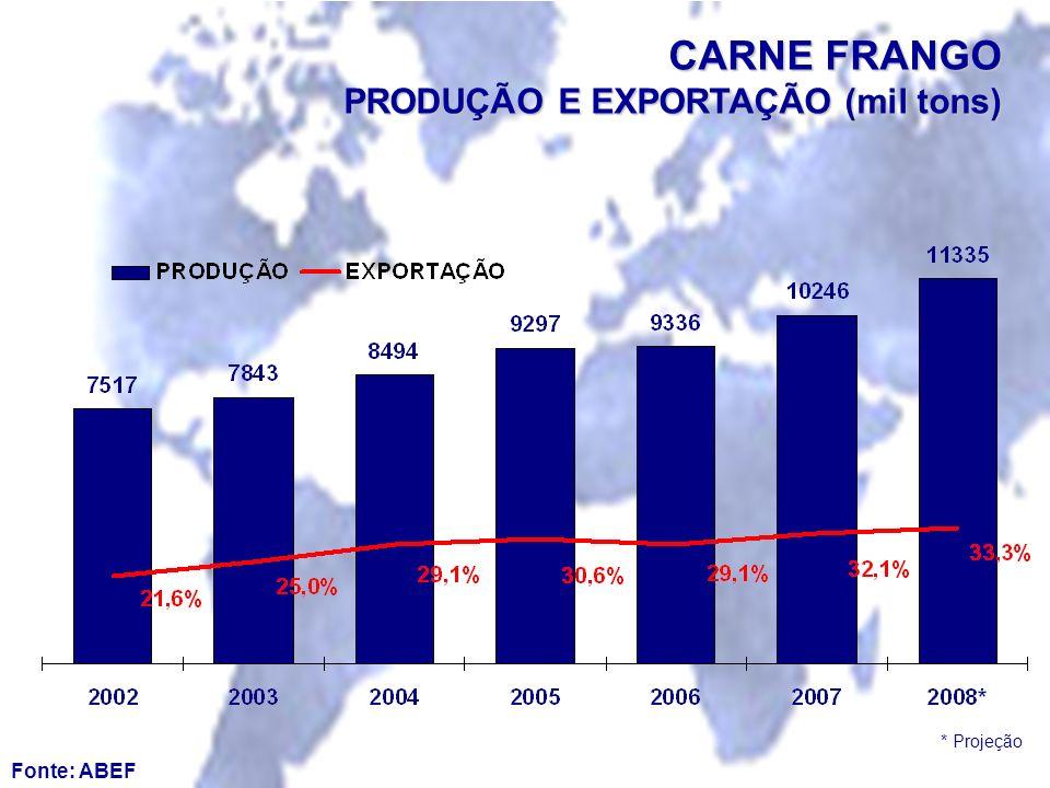 Fonte: ABEF CARNE FRANGO PRODUÇÃO E EXPORTAÇÃO (mil tons) * Projeção