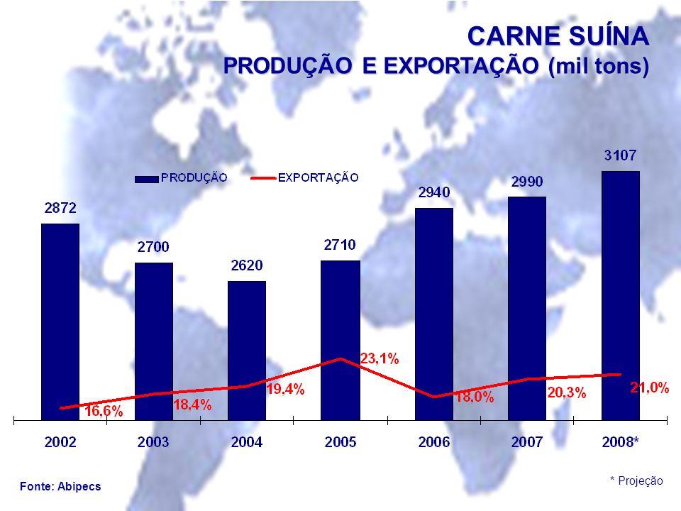 Fonte: Abipecs CARNE SUÍNA PRODUÇÃO E EXPORTAÇÃO (mil tons) * Projeção