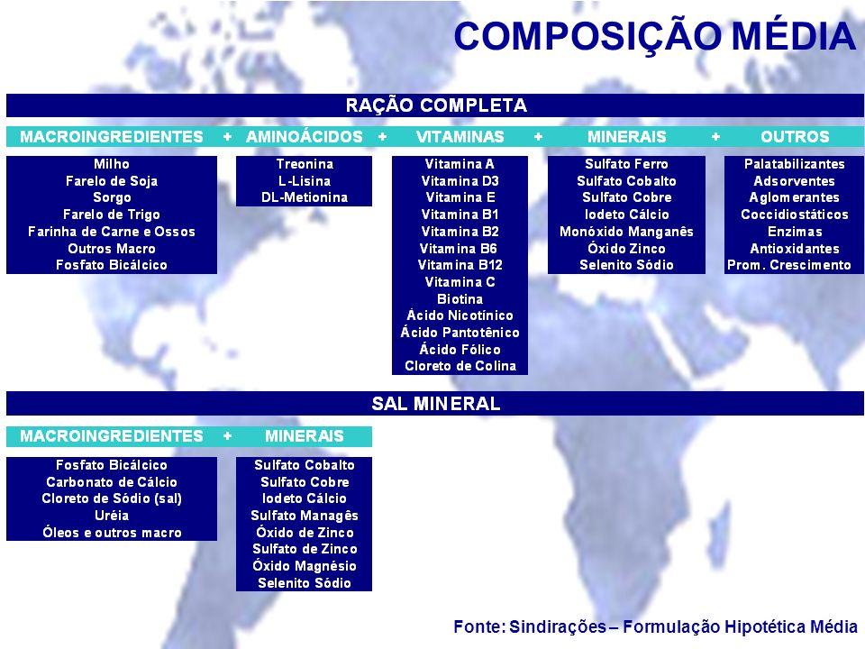 Fonte: Sindirações – Formulação Hipotética Média COMPOSIÇÃO MÉDIA