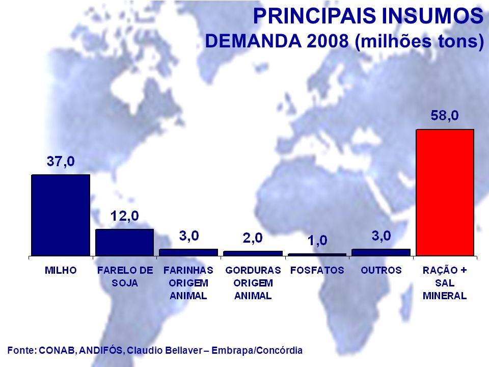 Fonte: CONAB, ANDIFÓS, Claudio Bellaver – Embrapa/Concórdia PRINCIPAIS INSUMOS DEMANDA 2008 (milhões tons)