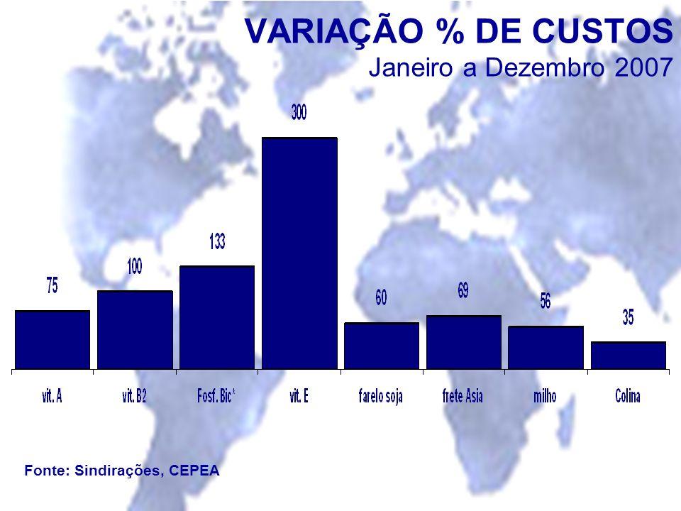 VARIAÇÃO % DE CUSTOS Janeiro a Dezembro 2007 Fonte: Sindirações, CEPEA